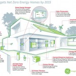 smart home net zero energy